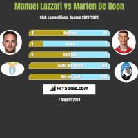 Manuel Lazzari vs Marten De Roon h2h player stats