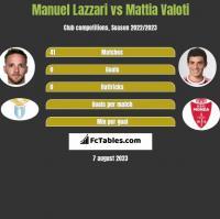 Manuel Lazzari vs Mattia Valoti h2h player stats