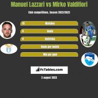 Manuel Lazzari vs Mirko Valdifiori h2h player stats
