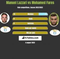 Manuel Lazzari vs Mohamed Fares h2h player stats