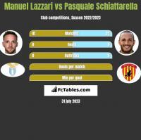Manuel Lazzari vs Pasquale Schiattarella h2h player stats