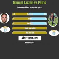 Manuel Lazzari vs Patric h2h player stats