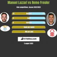 Manuel Lazzari vs Remo Freuler h2h player stats