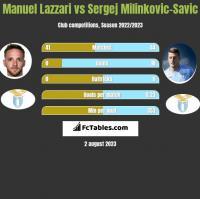 Manuel Lazzari vs Sergej Milinkovic-Savic h2h player stats