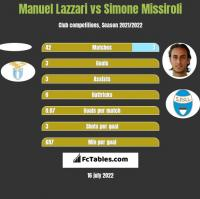 Manuel Lazzari vs Simone Missiroli h2h player stats