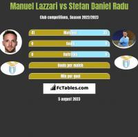 Manuel Lazzari vs Stefan Daniel Radu h2h player stats