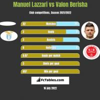 Manuel Lazzari vs Valon Berisha h2h player stats