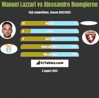 Manuel Lazzari vs Alessandro Buongiorno h2h player stats