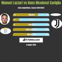 Manuel Lazzari vs Hans Nicolussi Caviglia h2h player stats