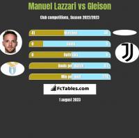 Manuel Lazzari vs Gleison h2h player stats