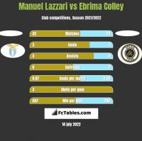 Manuel Lazzari vs Ebrima Colley h2h player stats