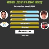 Manuel Lazzari vs Aaron Hickey h2h player stats