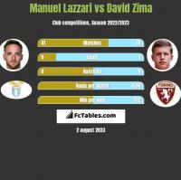 Manuel Lazzari vs David Zima h2h player stats