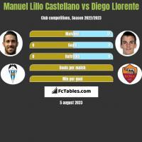 Manuel Lillo Castellano vs Diego Llorente h2h player stats