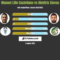 Manuel Lillo Castellano vs Dimitris Siovas h2h player stats