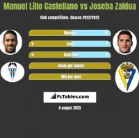 Manuel Lillo Castellano vs Joseba Zaldua h2h player stats