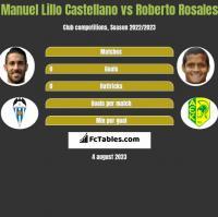 Manuel Lillo Castellano vs Roberto Rosales h2h player stats
