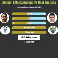 Manuel Lillo Castellano vs Unai Bustinza h2h player stats