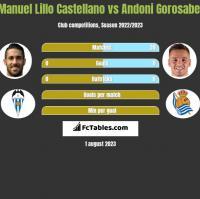 Manuel Lillo Castellano vs Andoni Gorosabel h2h player stats
