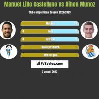 Manuel Lillo Castellano vs Aihen Munoz h2h player stats