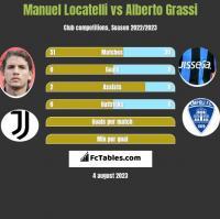 Manuel Locatelli vs Alberto Grassi h2h player stats