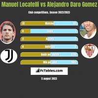 Manuel Locatelli vs Alejandro Daro Gomez h2h player stats