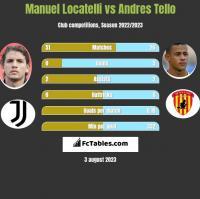 Manuel Locatelli vs Andres Tello h2h player stats