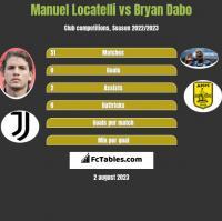 Manuel Locatelli vs Bryan Dabo h2h player stats