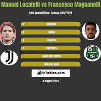 Manuel Locatelli vs Francesco Magnanelli h2h player stats