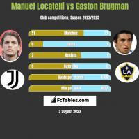 Manuel Locatelli vs Gaston Brugman h2h player stats