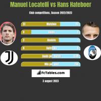 Manuel Locatelli vs Hans Hateboer h2h player stats