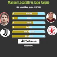 Manuel Locatelli vs Iago Falque h2h player stats