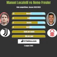 Manuel Locatelli vs Remo Freuler h2h player stats