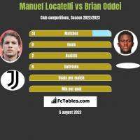Manuel Locatelli vs Brian Oddei h2h player stats