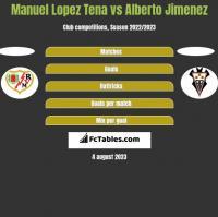 Manuel Lopez Tena vs Alberto Jimenez h2h player stats
