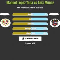 Manuel Lopez Tena vs Alex Munoz h2h player stats