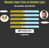 Manuel Lopez Tena vs Antonio Luna h2h player stats