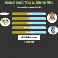 Manuel Lopez Tena vs Antonio Milic h2h player stats
