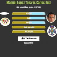 Manuel Lopez Tena vs Carlos Ruiz h2h player stats