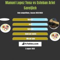 Manuel Lopez Tena vs Esteban Ariel Saveljich h2h player stats