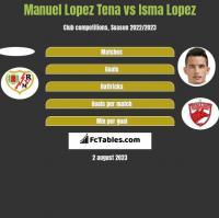 Manuel Lopez Tena vs Isma Lopez h2h player stats