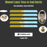 Manuel Lopez Tena vs Saul Garcia h2h player stats