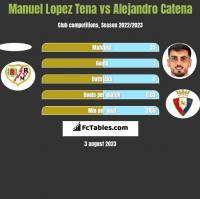 Manuel Lopez Tena vs Alejandro Catena h2h player stats