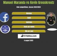 Manuel Maranda vs Kevin Grosskreutz h2h player stats