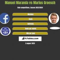 Manuel Maranda vs Marius Groesch h2h player stats