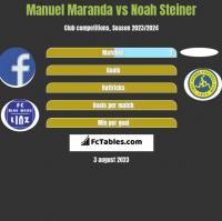 Manuel Maranda vs Noah Steiner h2h player stats