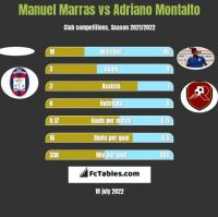 Manuel Marras vs Adriano Montalto h2h player stats