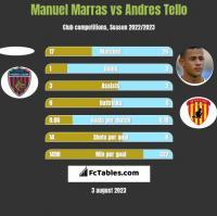 Manuel Marras vs Andres Tello h2h player stats