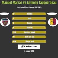 Manuel Marras vs Anthony Taugourdeau h2h player stats