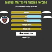 Manuel Marras vs Antonio Porcino h2h player stats
